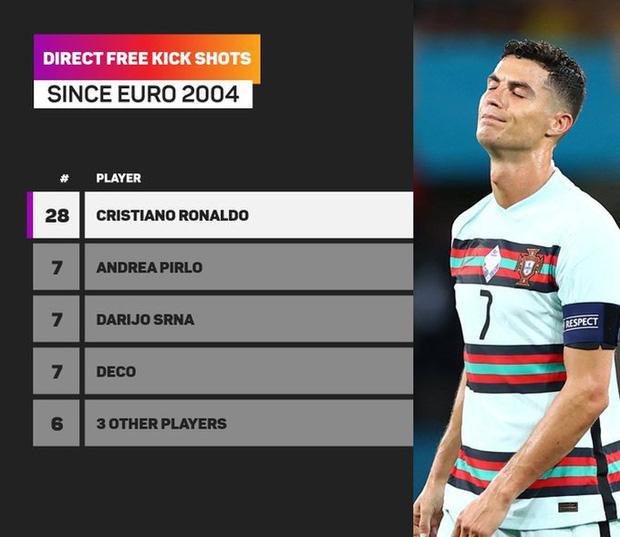 Ronaldo sút phạt trực tiếp rất nhiều tại Euro, nhưng anh vẫn chưa ghi được bàn nào